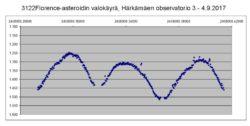 Asteroidin 3122 Florence valokäyrä mitattu Härkämäellä