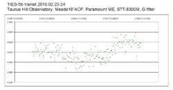Härkämäellä havaittu eksoplaneettaa TrES-5 b ja mahdollisesti uutta TrES-5 c:tä